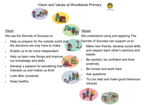 Vision and Values Child Speak website